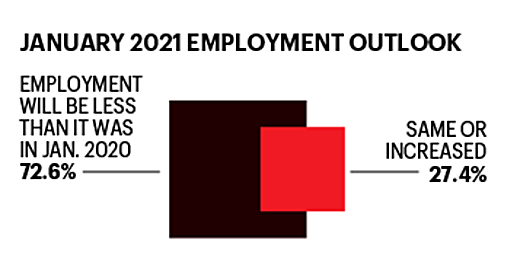 Fortune Infographic: January 2021 Employment outlook.